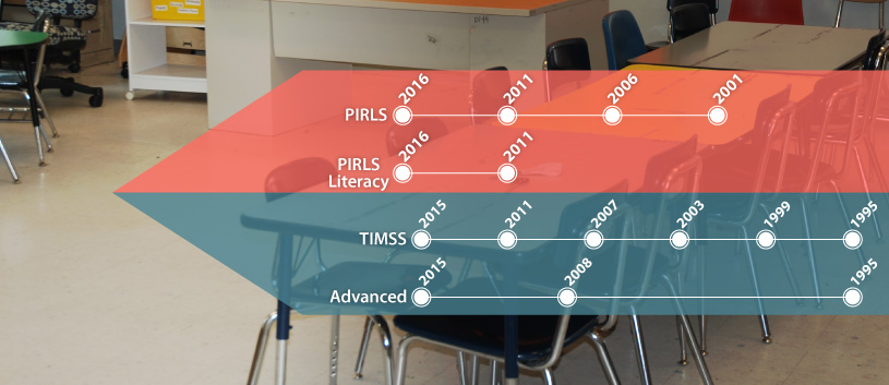 TIMSS & PIRLS enable countries to make evidence-based decisions for improving educational policy